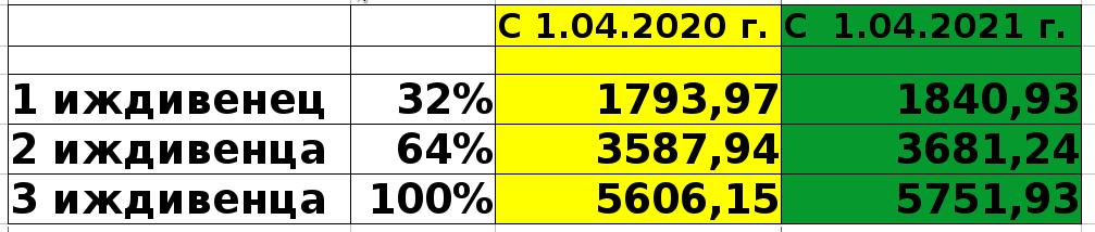 Таблица размеров надбавки на иждивенцев к военной пенсии