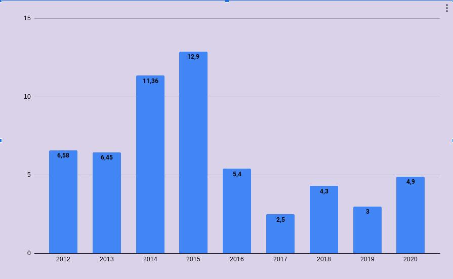 Инфляция с 2012 по 2020 годы в Российской Федерации. денежное довольствие военнослужащих