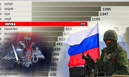 численность армии россии